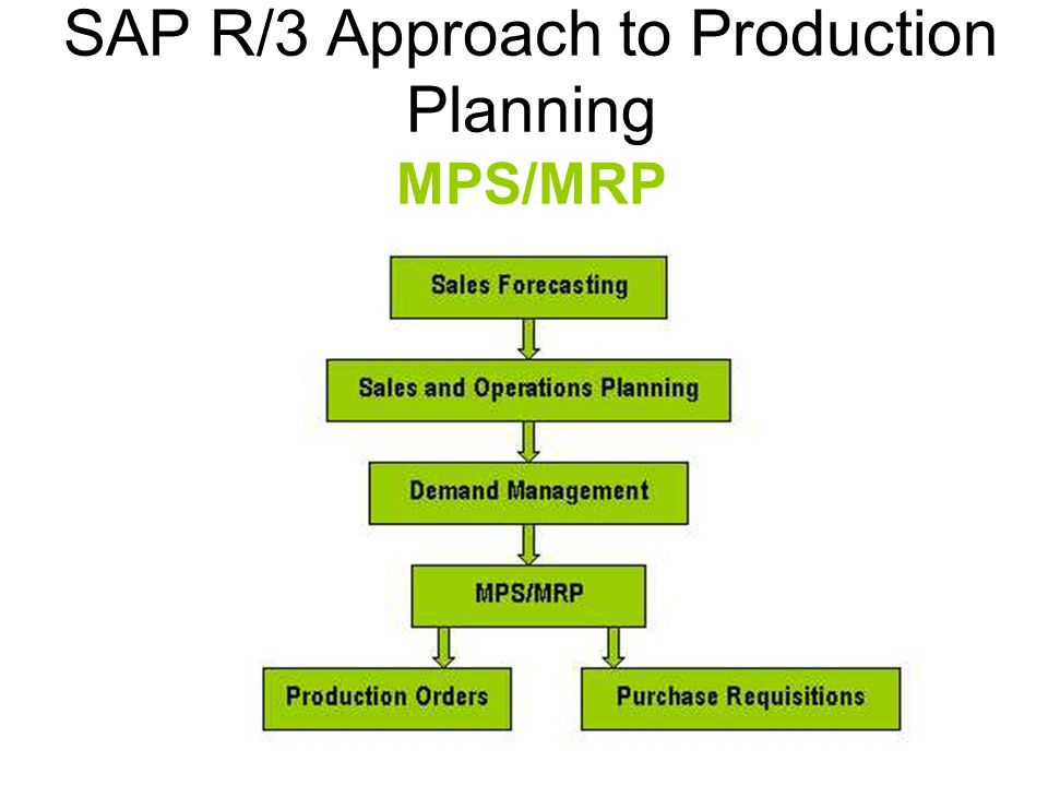 SAP R/3 Approach to Production Planning MPS/MRP