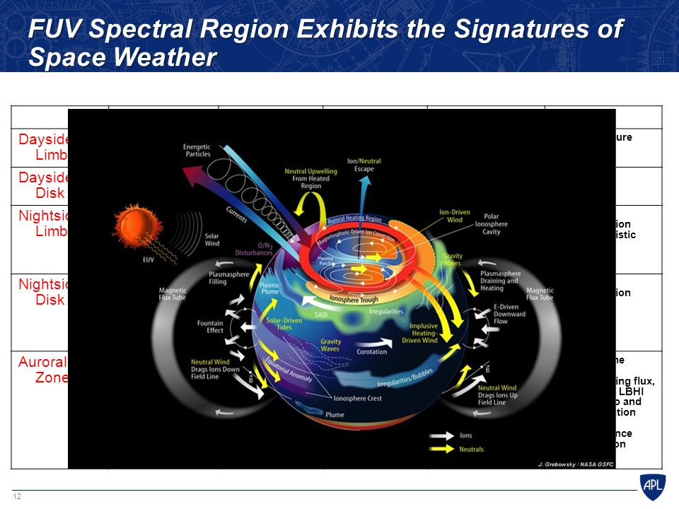 FUV Spectral Region Exhibits the Signatures of Space Weather