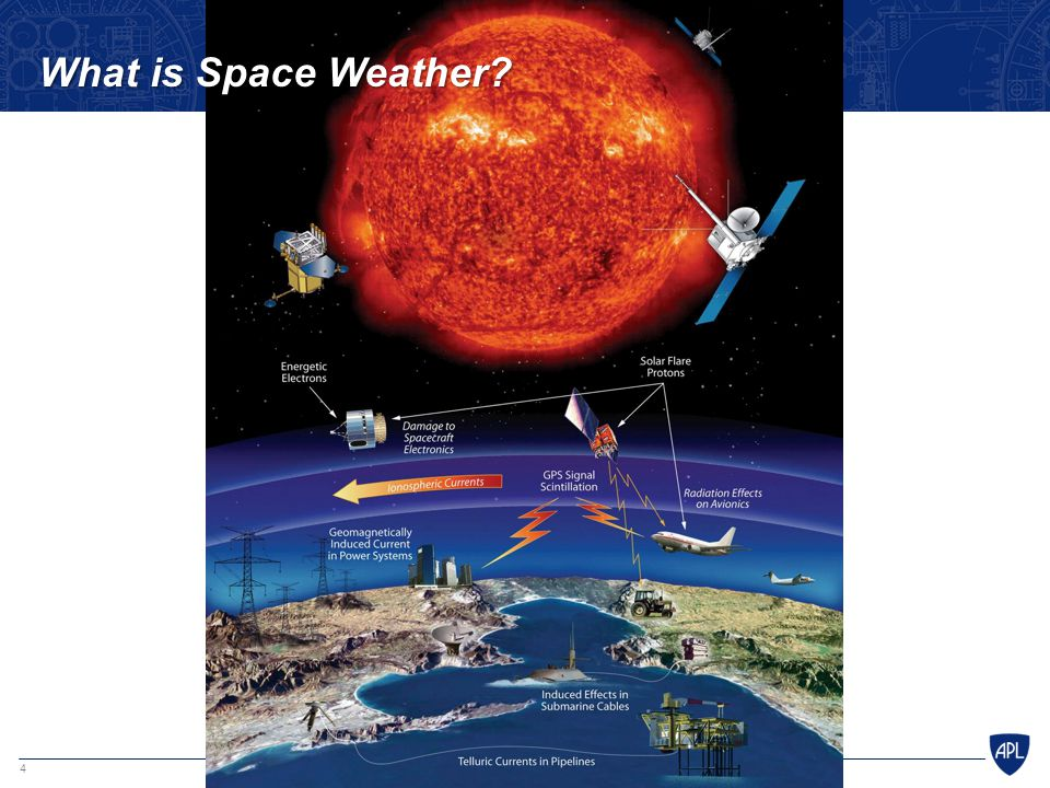 What is Space Weather