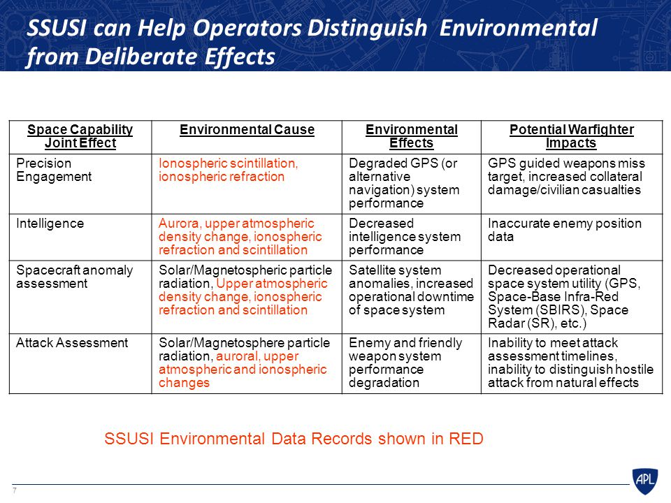 SSUSI can Help Operators Distinguish Environmental from Deliberate Effects