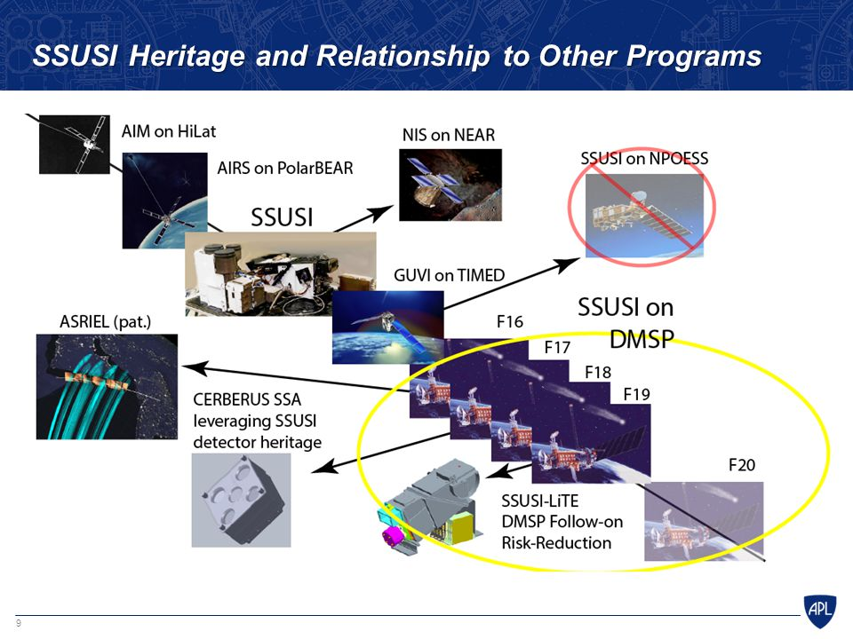 SSUSI Heritage and Relationship to Other Programs