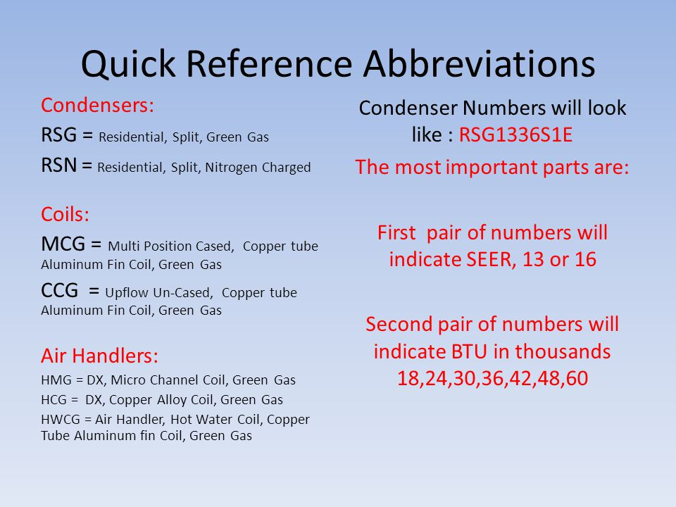 Quick Reference Abbreviations