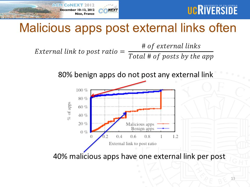 Malicious apps post external links often