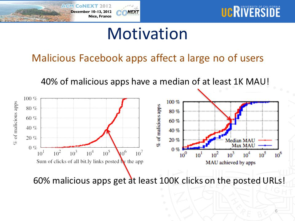 Malicious Facebook apps affect a large no of users