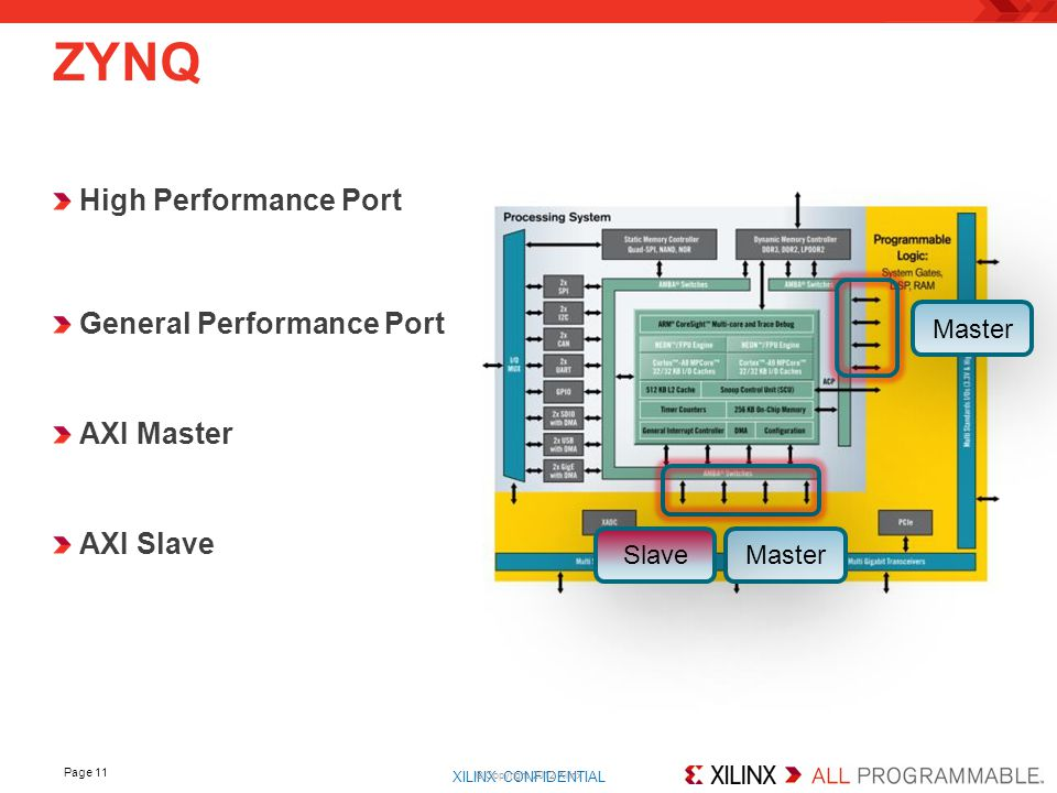 ZYNQ High Performance Port General Performance Port AXI Master