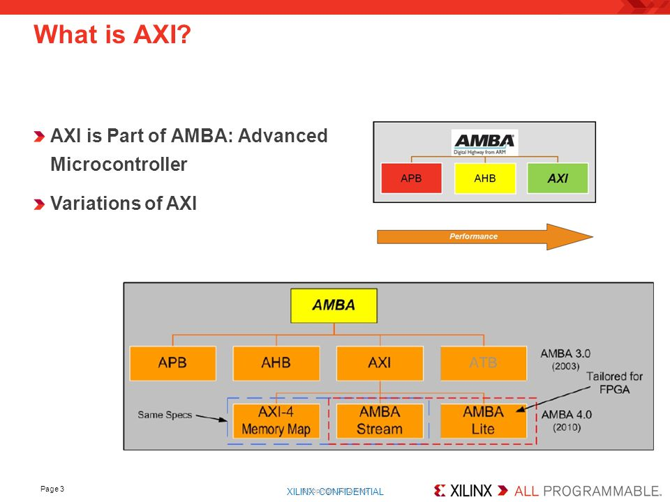 What is AXI AXI is Part of AMBA: Advanced Microcontroller