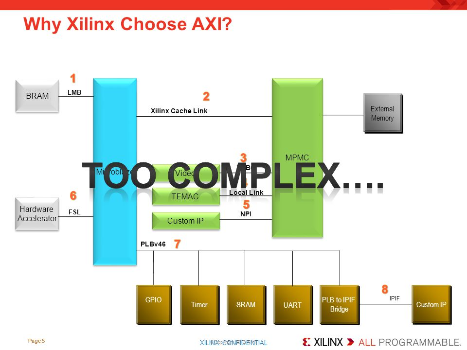 Too COMPLEX…. Why Xilinx Choose AXI 1 2 3 4 6 5 7 8 BRAM Microblaze