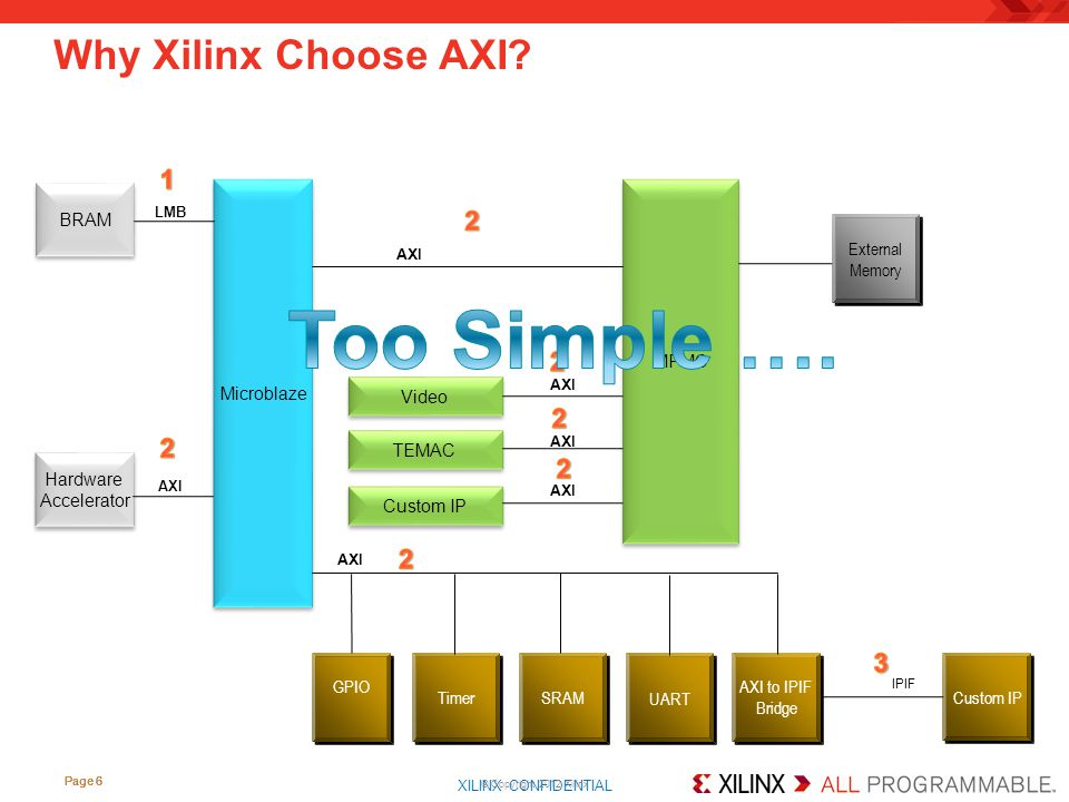 Too Simple …. Why Xilinx Choose AXI 1 2 2 2 2 2 2 3 BRAM Microblaze