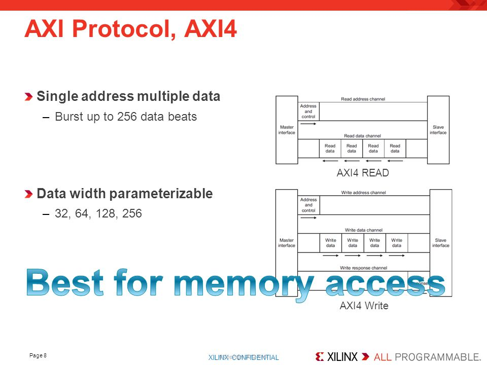Best for memory access AXI Protocol, AXI4 Single address multiple data