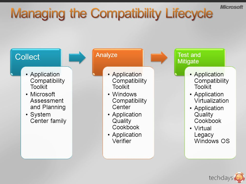 Managing the Compatibility Lifecycle