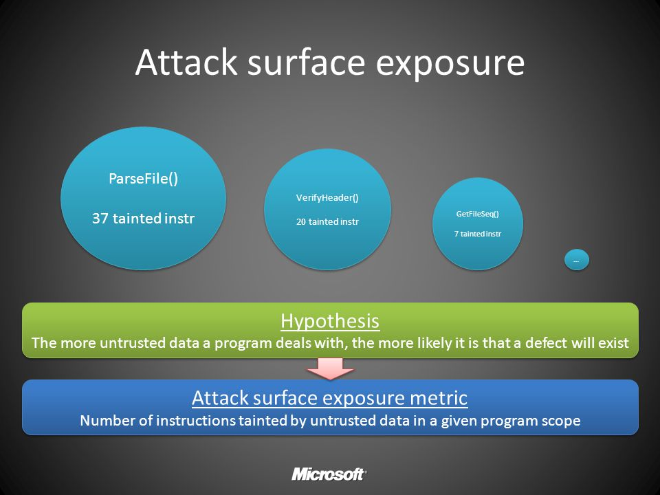 Attack surface exposure