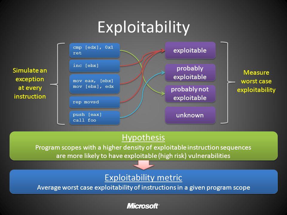 Exploitability Hypothesis Exploitability metric exploitable
