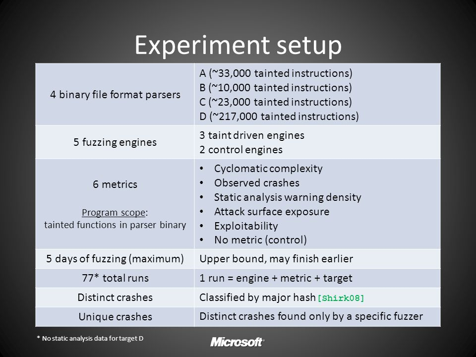 Experiment setup 4 binary file format parsers