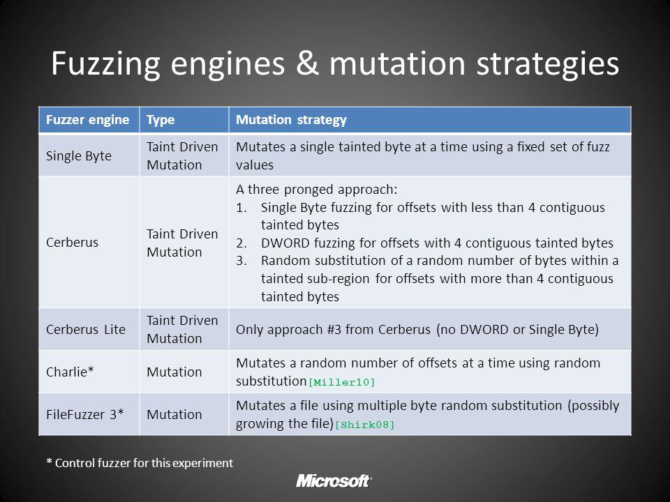 Fuzzing engines & mutation strategies