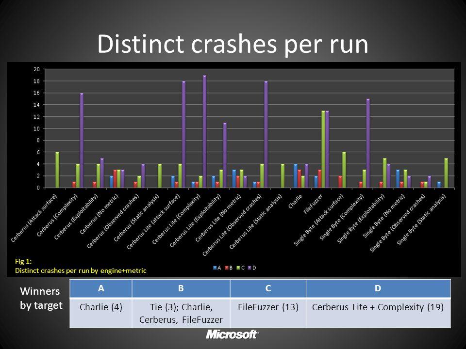 Distinct crashes per run