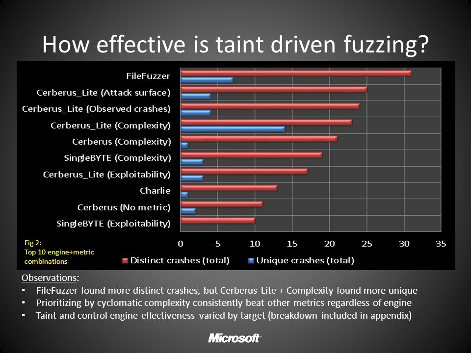 How effective is taint driven fuzzing