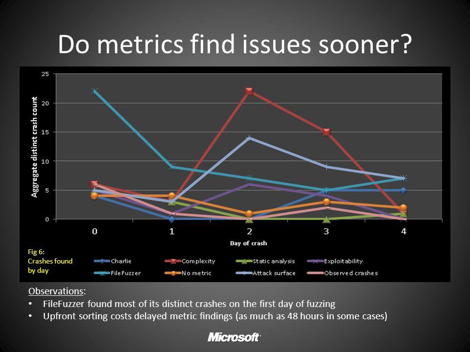 Do metrics find issues sooner