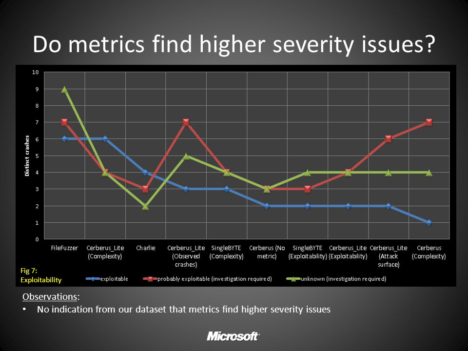 Do metrics find higher severity issues