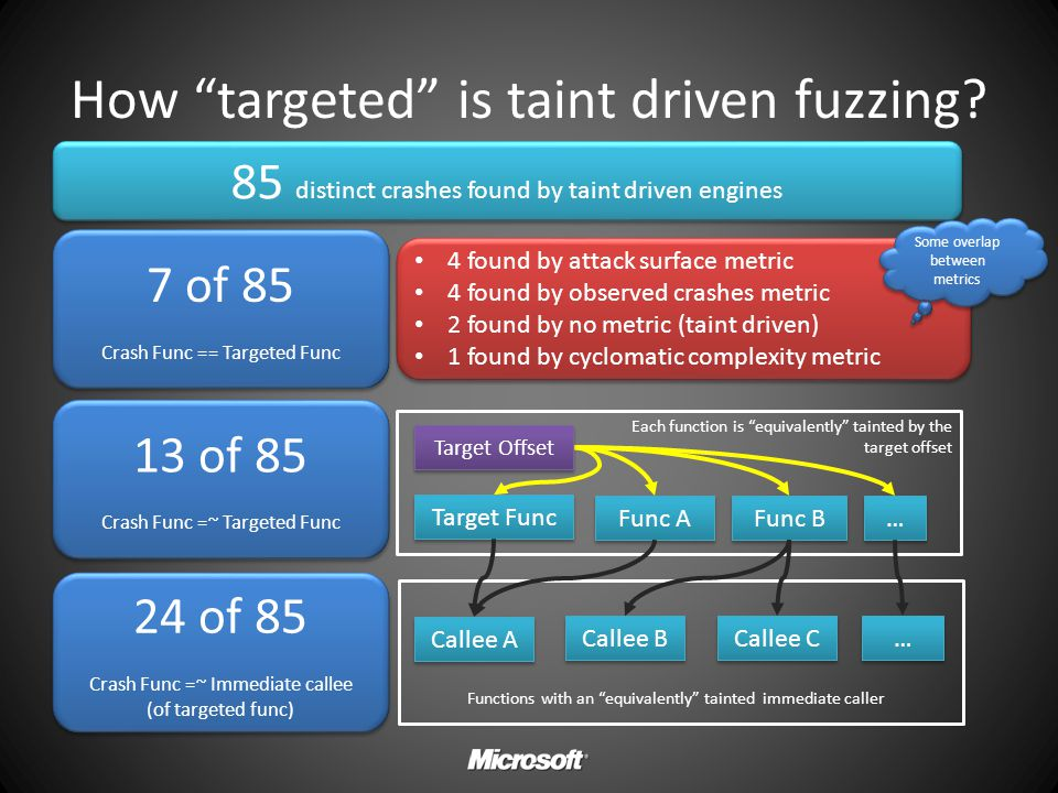 How targeted is taint driven fuzzing