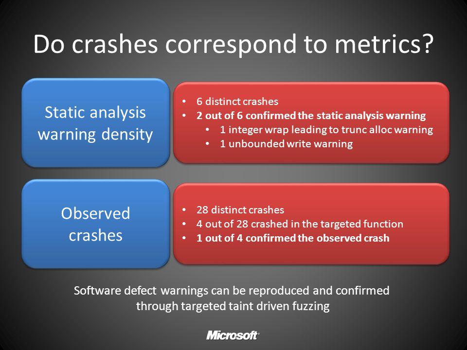 Do crashes correspond to metrics