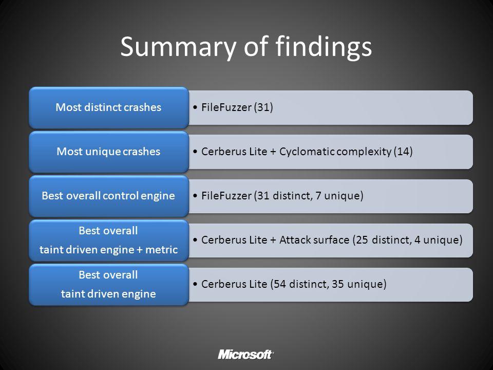 Summary of findings FileFuzzer (31)