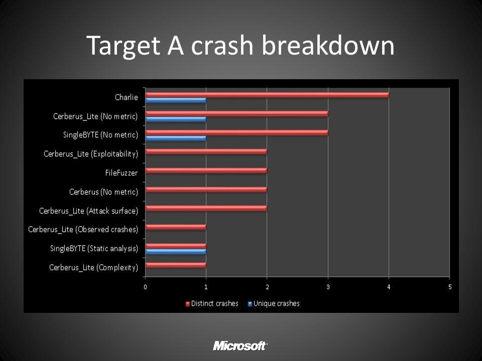 Target A crash breakdown