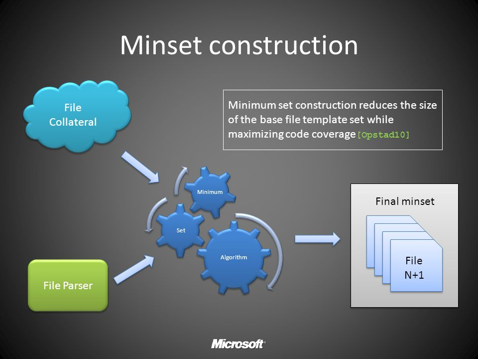 Minset construction File Collateral