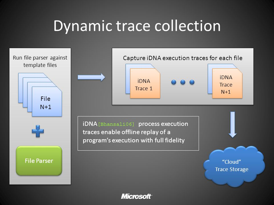 Dynamic trace collection
