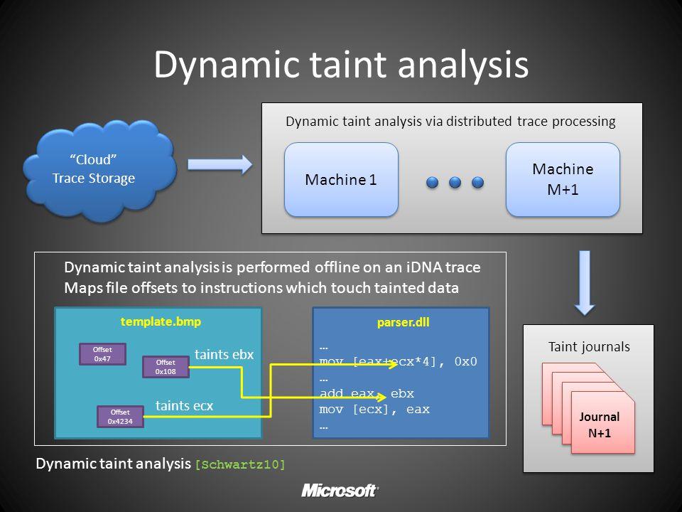 Dynamic taint analysis