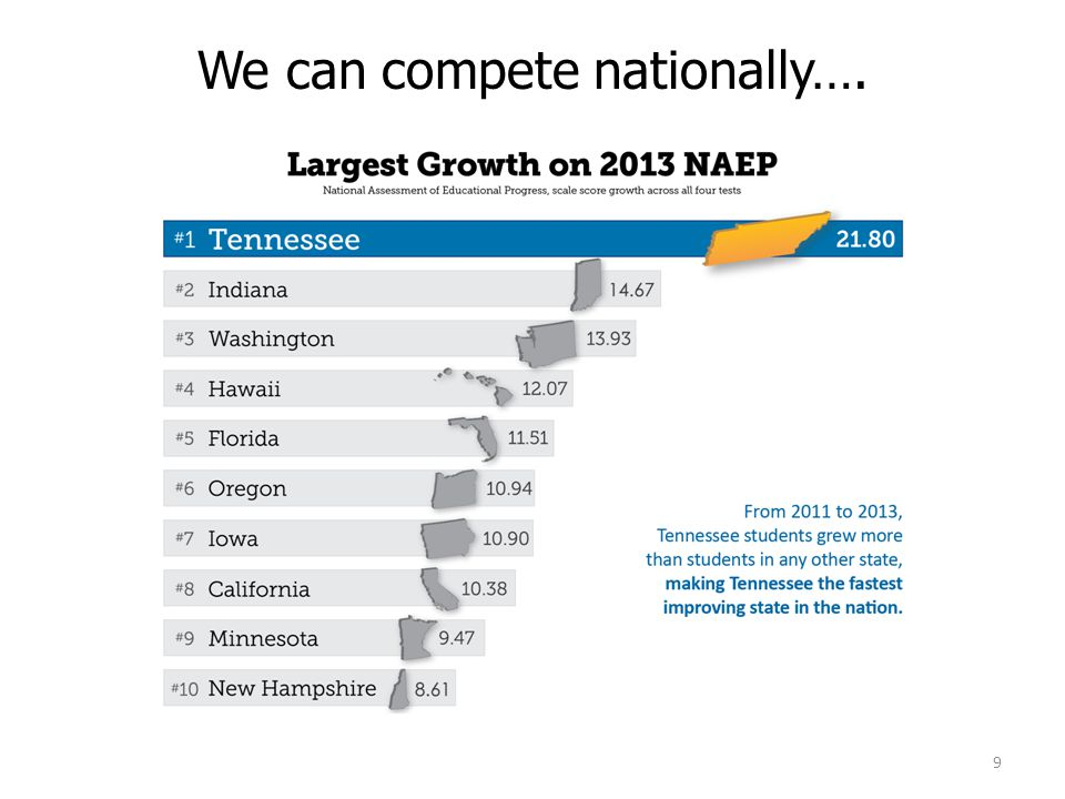 We can compete nationally….