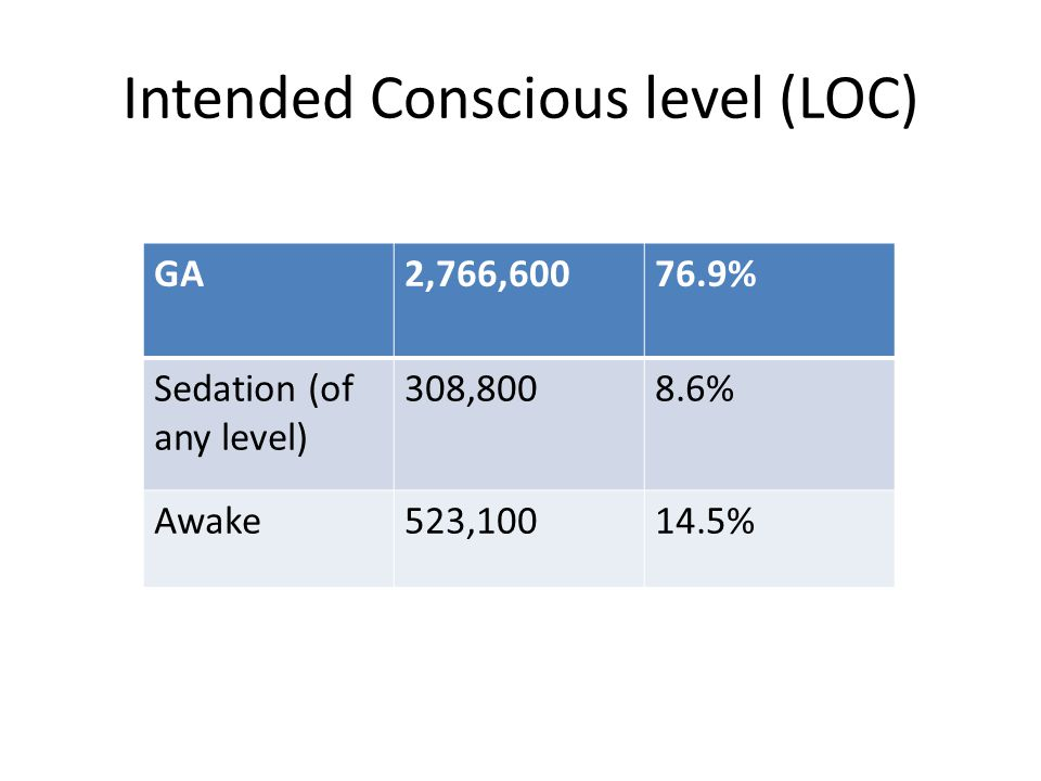 Intended Conscious level (LOC)
