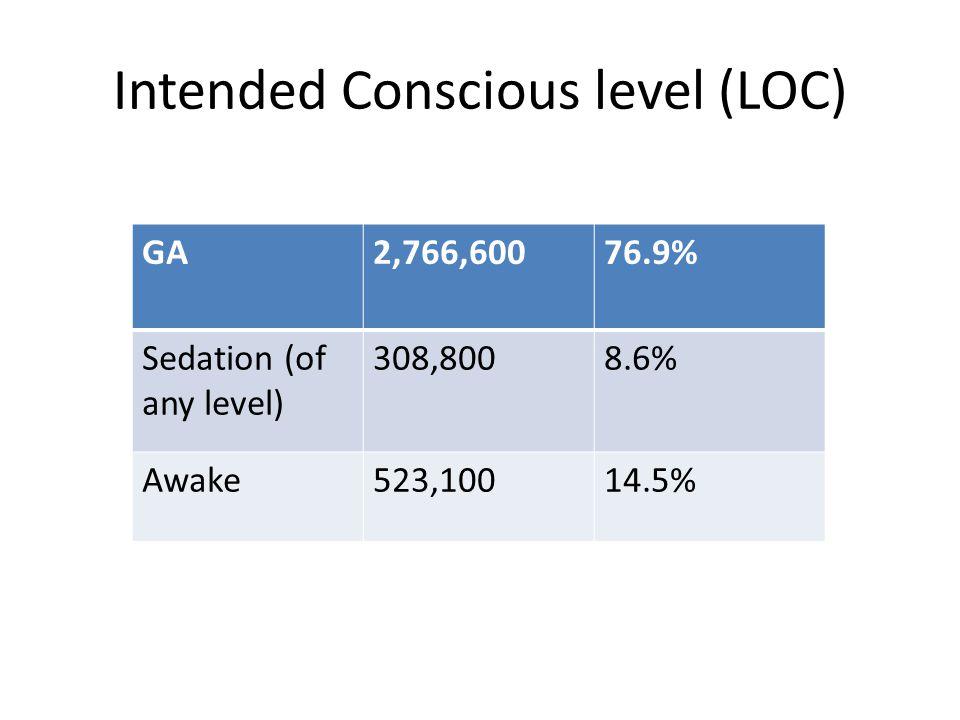 Intended Conscious level (LOC)