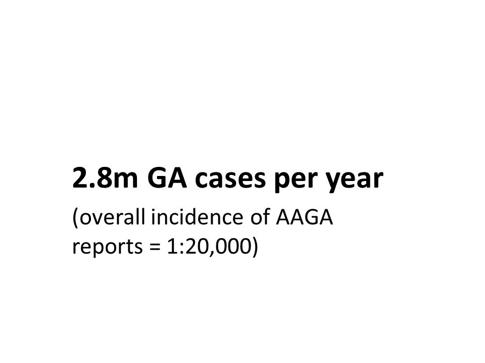 2.8m GA cases per year (overall incidence of AAGA reports = 1:20,000)