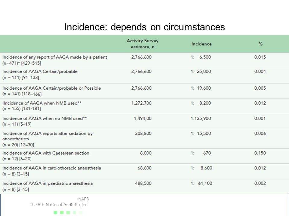 Incidence: depends on circumstances