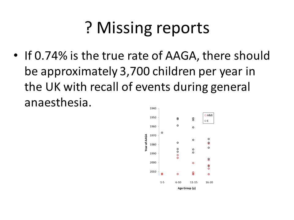 If 0.74% is the true rate of AAGA, there should be approximately 3,700 children per year in the UK with recall of events during general anaesthesia.