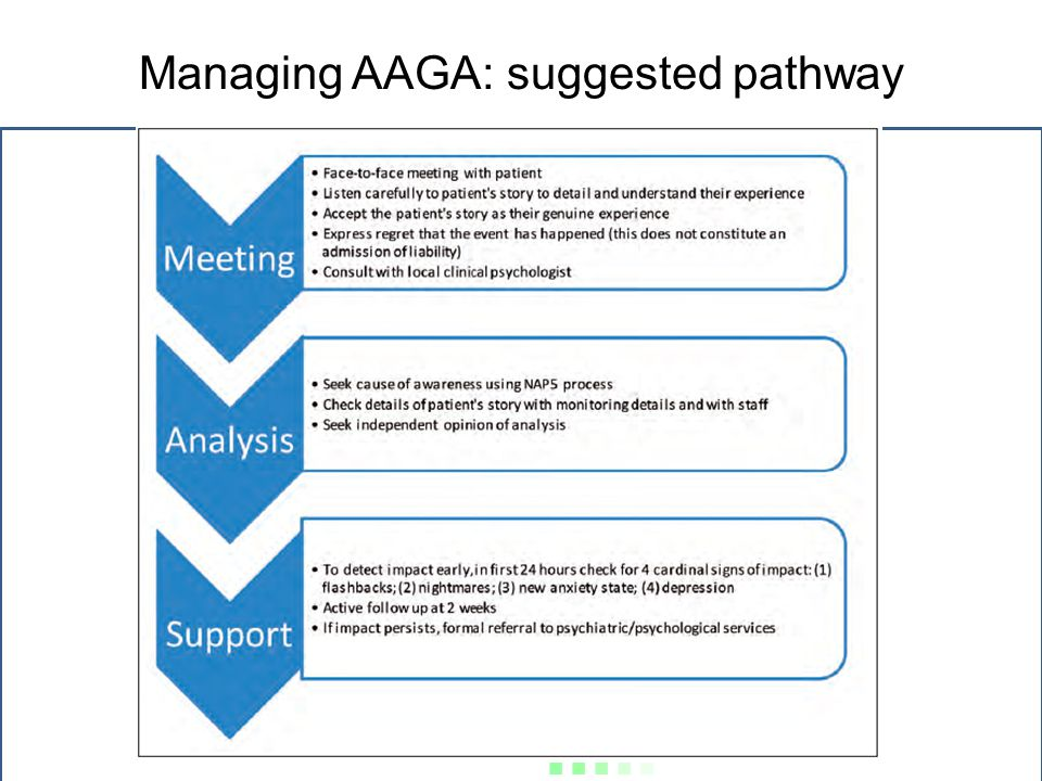 Managing AAGA: suggested pathway