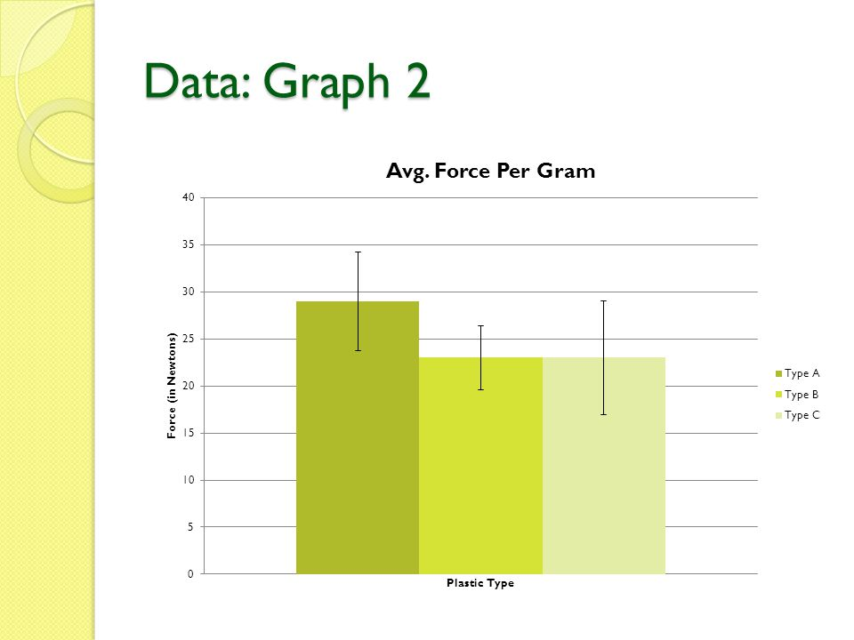 Data: Graph 2