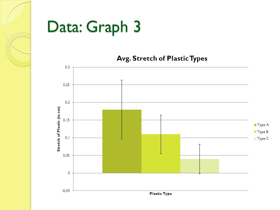 Data: Graph 3