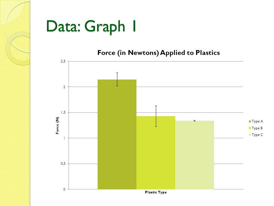 Data: Graph 1