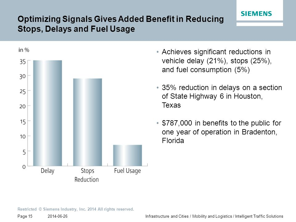 Optimizing Signals Gives Added Benefit in Reducing Stops, Delays and Fuel Usage