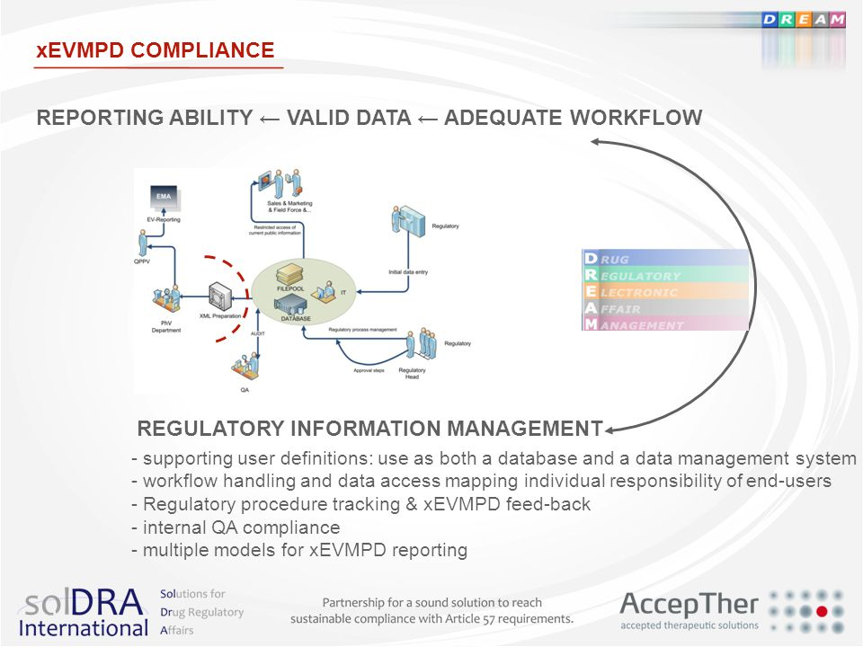 REPORTING ABILITY ← VALID DATA ← ADEQUATE WORKFLOW