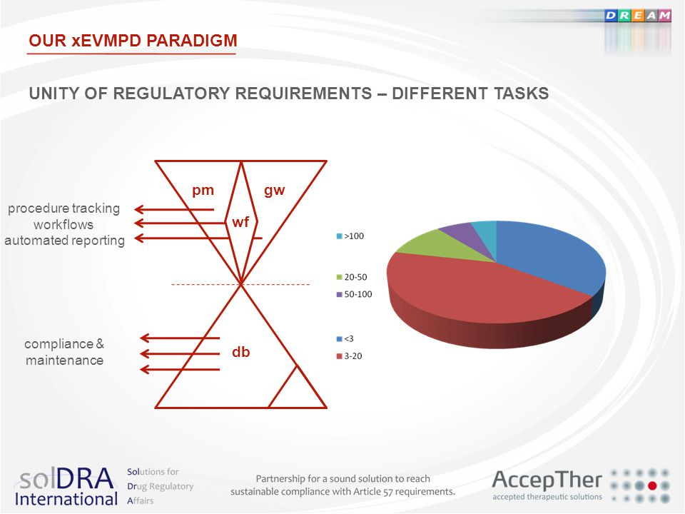 UNITY OF REGULATORY REQUIREMENTS – DIFFERENT TASKS