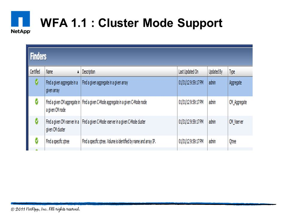 WFA 1.1 : Cluster Mode Support