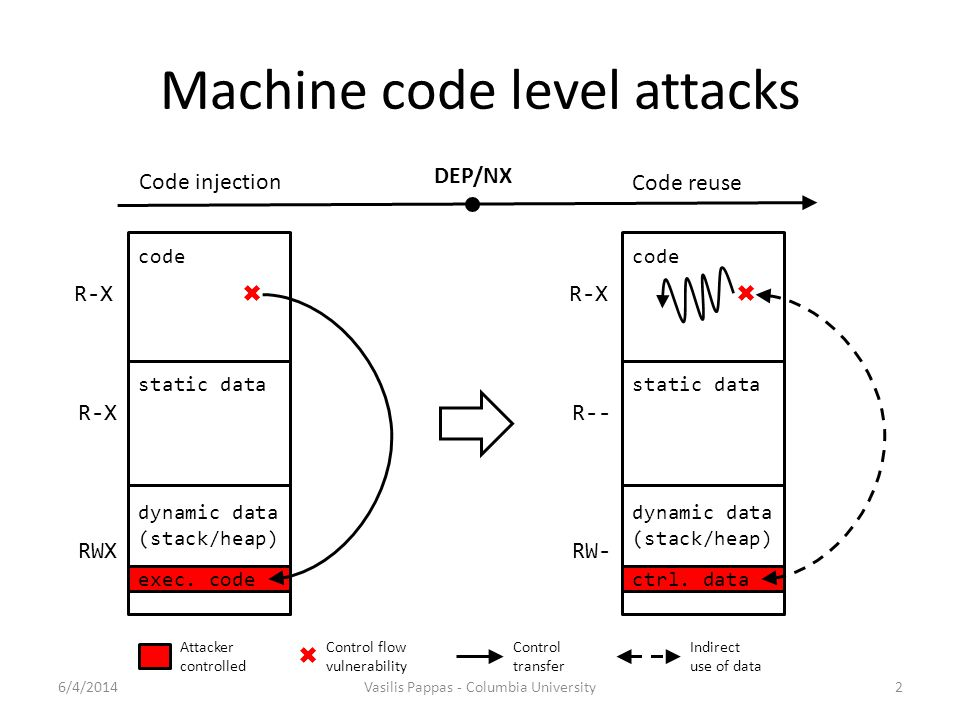 Machine code level attacks