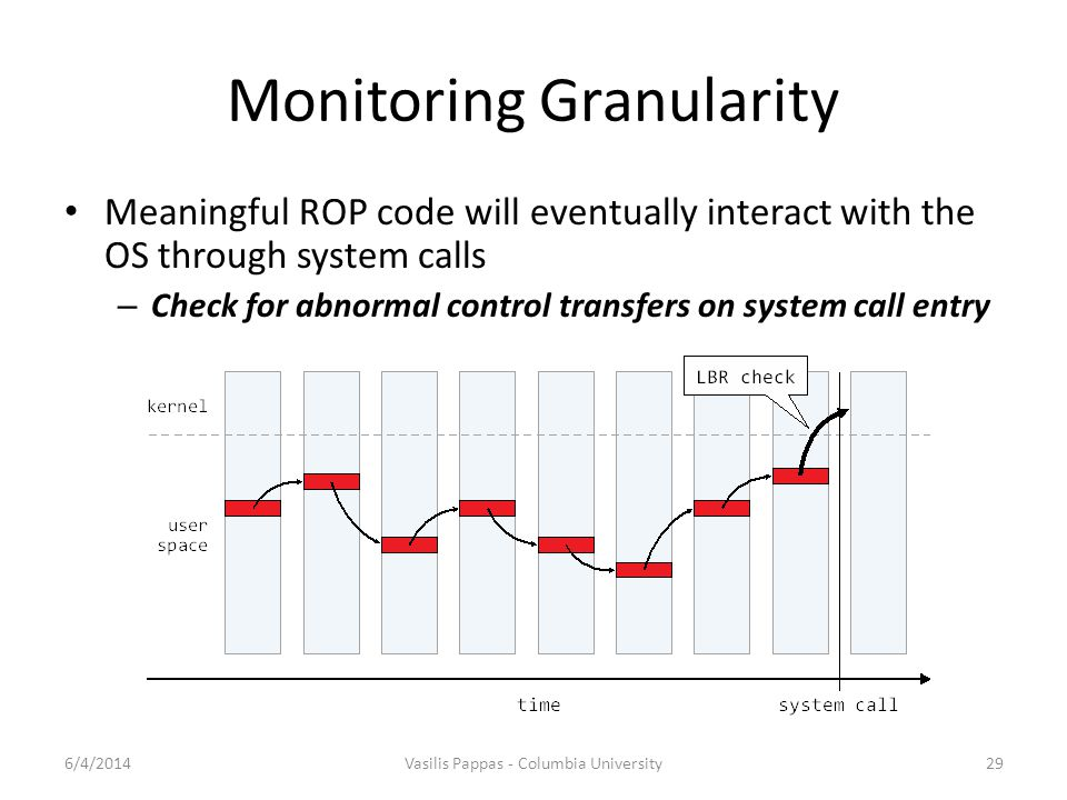 Monitoring Granularity