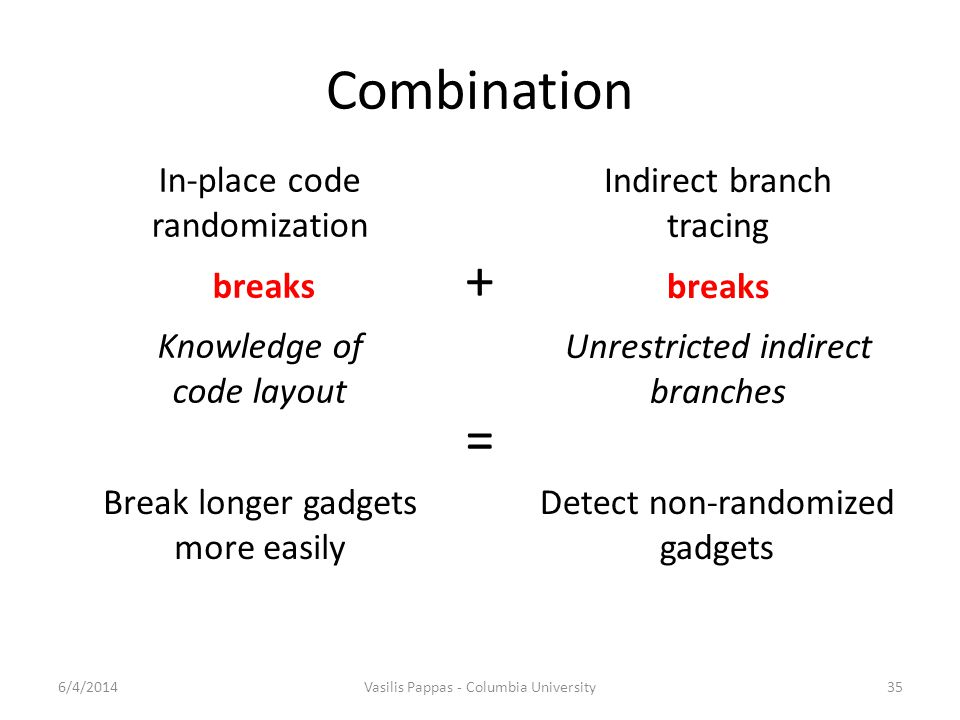 Combination + = In-place code randomization breaks Knowledge of