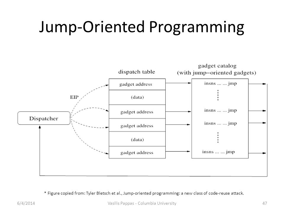 Jump-Oriented Programming