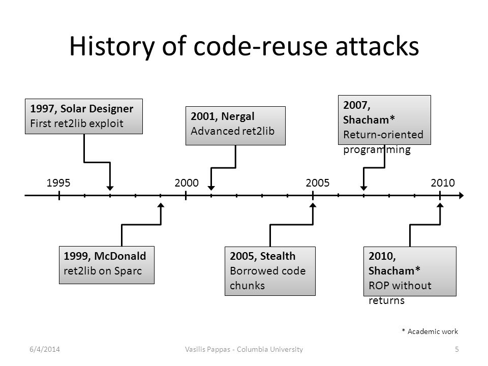 History of code-reuse attacks