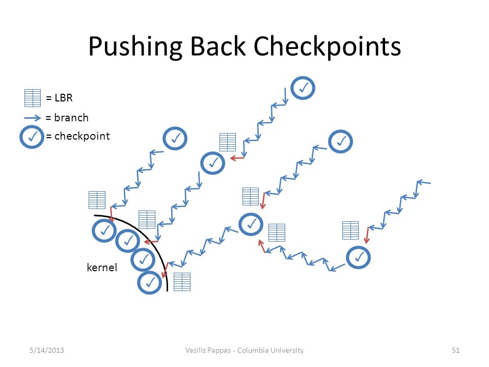 Pushing Back Checkpoints