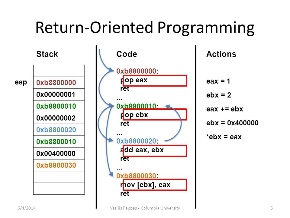 Return-Oriented Programming